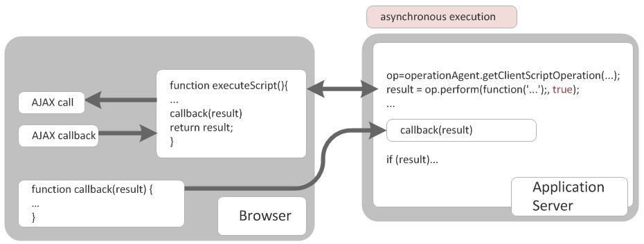 Javascript Api Call Example